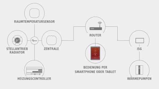 """Einerseits die Bestandteile der Easytron Connect-Regelung (links), andererseits die Wärmepumpe mit der Internetanbindung ISG (rechts) – und in der Mitte als Schnittstelle der hauseigene Router, wie er hunderttausendfach in deutschen Haushalten zu finden ist. So werden die Vorteile einer smarten Einzelraumregelung mit der Effizienz eines """"intelligenten"""" Heizsystems verbunden"""