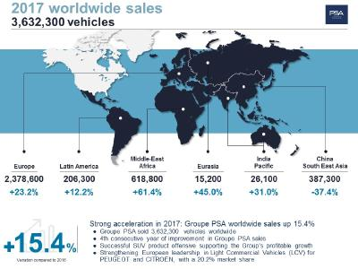Strong acceleration in 2017: Groupe PSA worldwide sales up 15.4%