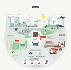 Kupfer ist ein nachhaltiger Werkstoff, der für den Aufbau der Kreislaufwirtschaft entscheidend ist.