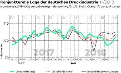Konjunkturelle Lage der deutschen Druckindustrie 11/2018