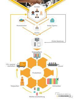 Der Online-Vertriebsweg hat den Wandel in der Drucklandschaft deutlich dynamisiert. Ein effizienter Workflow sorgt für schnelle Abläufe und schont auch noch die Umwelt (Copyright: Onlineprinters GmbH)