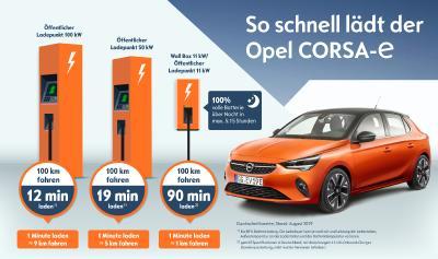 Opel Corsa e Charging Times