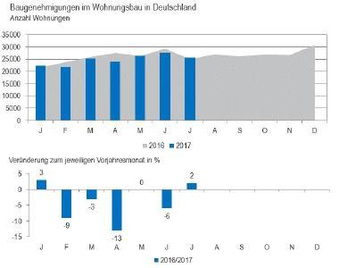 Abb. 1: Monatliche Entwicklung der Baugenehmigungen im Wohnungsbau, Quelle: Statistisches Bundesamt