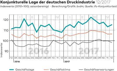 Konjunkturelle Lage der deutschen Druckindustrie 12/2017