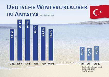 Grafik deutsche Urlauber in derTürkei
