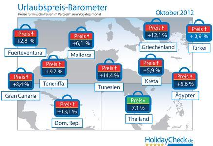 Urlaubpreis-Barometer