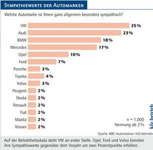 Auf der Beliebtheitsskala steht VW an erster Stelle. Die Marken Opel, Ford und Volvo konnten ihre Sympathiewerte gegenüber dem Vorjahr um zwei Prozentpunkte erhöhen, Quelle: BBE Automotive/»kfz-betrieb«