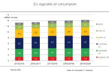 Vegetable oils remain in strong demand