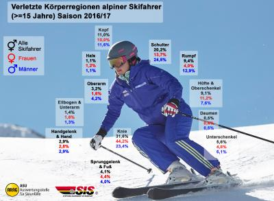 Unfälle und Verletzungen im alpinen Skisport