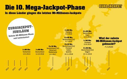 Es sind die heiß ersehnten Wochen bei Eurojackpot: Ziehungen, in denen der Jackpot bei seiner maximalen Summe von 90 Millionen Euro steht und in 18 europäischen Ländern am Freitagabend gespannt auf die Ziehungsergebnisse gewartet wird. Zum insgesamt zehnten Mal seit dem Lotteriestart im Jahr 2012 ist es jetzt soweit