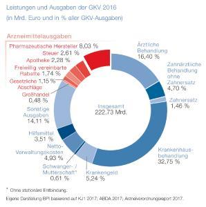 BPI Grafik Leistungen und Ausgaben der GKV 2016