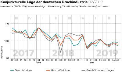 bvdm-Konjunkturtelegramm: Deutsche Druck- und Medienindustrie