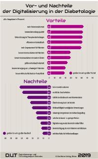 DUT Diabetes Report 2019 Grafik