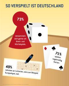 Kaum zu glauben: Brett- und Kartenspiele sind beliebter als Smartphone-Games