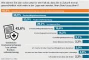 Studie: Arbeitskraft für die Arbeitswelt 4.0 absichern