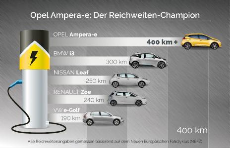 Opel Ampera-e: Der Reichweiten-Champion / Klassenbester: Der Opel Ampera-e verfügt über mindestens 25 Prozent mehr Reichweite als der nächste Mitbewerber