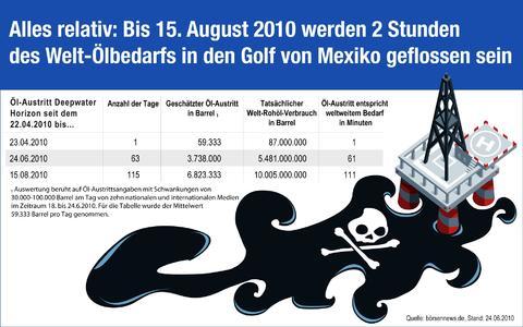 Börsennews.de: Nur eine Stunde des Welt-Ölverbrauchs lief bislang im Golf von Mexico aus
