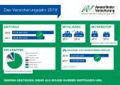 [PDF] Ammerländer Versicherung: Geschäftszahlen 2018 auf einen Blick