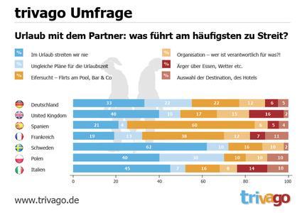 Graphik: Umfrage Urlaub mit Partner