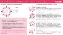 Coronavirus – Aufbau und was ihn unschädlich macht