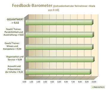 aktuelles Feedback-Barometer für Trainings und Coaching von Carsten Gans
