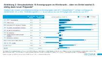 Abbildung 2: Umsatzstärkste 10 Arzneigruppen im Klinikmarkt – über ein Drittel wächst 2-stellig dank neuer Präparate