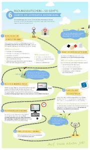 Sechs Schritte zur geförderten Weiterbildung / Bildrechte: WBS Training AG