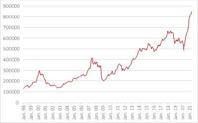 Abbildung 2: Wertpapierkredite in den USA (in Millionen US Dollar) (Quelle: Finra)