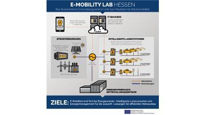 Opel: Rüsselsheimer Entwicklungszentrum bekommt mehr als 160 Ladepunkte für Elektroautos und erforscht Ladeinfrastruktur der Zukunft