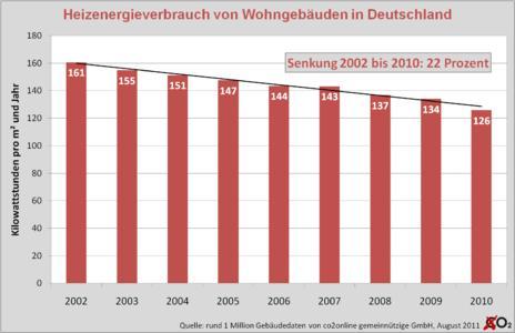 co2online Research: Heizenergieverbrauch seit 2002 um 22 Prozent gesunken