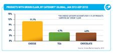Waste Reduction and Regaining Trust Top Food and Beverage Trends for 2014