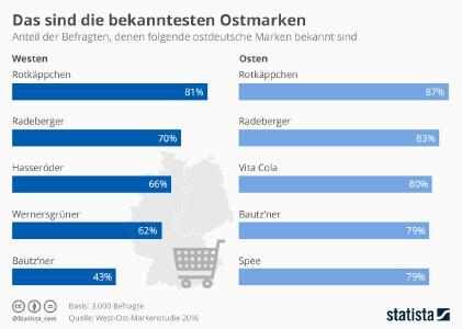 Infografik - Die bekanntesten ostdeutschen Marken (Quelle: Statista GmbH)