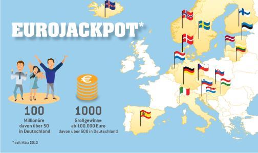 Infografik 100. Millionär