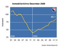 King Sturge Immobilienkonjunktur-Index: Optimistisch ins Jahr 2010