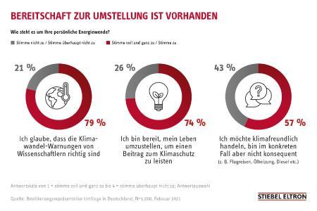 Laut Energie-Trendmonitor 2021 von Stiebel Eltron sind 74% der Deutschen zu einem klimafreundlichem Lebensstil bereit