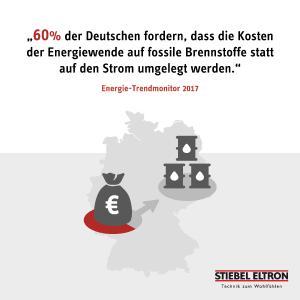 Abbildung Deutsche zeigen Erdöl und Gas die rote Karte