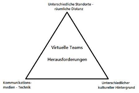 Virtuelle Teams - Herausforderungen auf 3 Ebenen