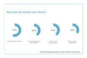 """Grafik 1 zur Studie """"Schlafen in Corona-Zeiten"""""""
