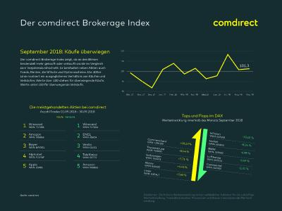 comdirect Brokerage Index: Gespaltenes Bild in den Anlageklassen