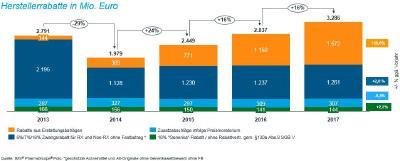 Abbildung 3: Einsparungen durch Herstellerabschläge – in 2017 fast die Hälfte aus AMNOG-Rabatten