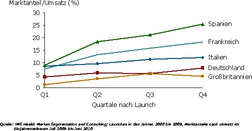 International vergleichende Studie von IMS HEALTH: in Deutschland und Großbritannien / Quelle: IMS Health Market Segmentation and Consulting; Launches in den Jahren 2008 bis 2009, Marktanteile nach Umsatz im
