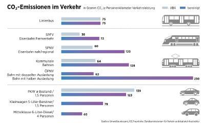 CO2-Emissionen im Verkehr / Quelle: Umweltbundesamt, Fraunhofer-Institut ISE Freiburg, Bundesministerium für Verkehr und digitale Infrastruktur