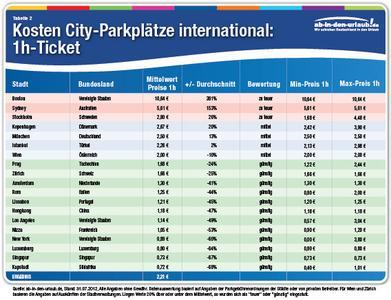 Tabelle International 1h-Ticket