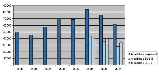 Entwicklung der Arbeitslosigkeit im Agenturbezirk von 2000 bis 2007