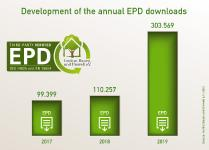 New record for IBU - More than 300,000 EPD downloads in 2019