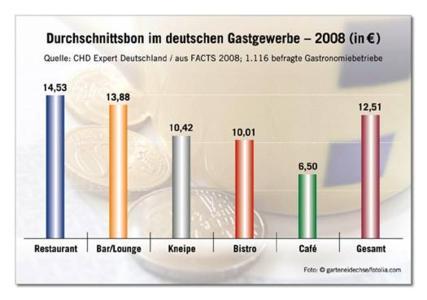 Der deutsche Gast gibt pro Besuch 12,51 Euro aus
