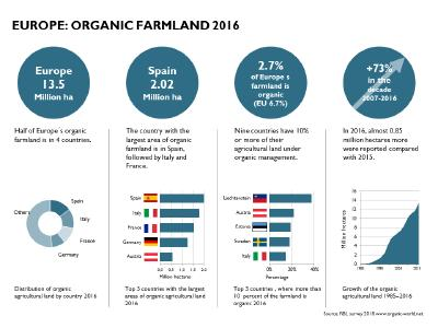 European organic market grew by double digits and organic area reached 13.5 million hectares in 2016