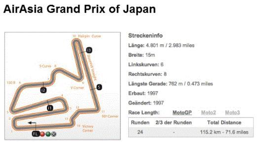 AirAsia Grand Prix of Japan