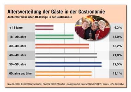 CHD-Expert-Studie: Über 60% der Gastronomie-Gäste im 40+ Segment