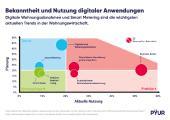 Wohnungswirtschaft erkennt Chancen der Digitalisierung